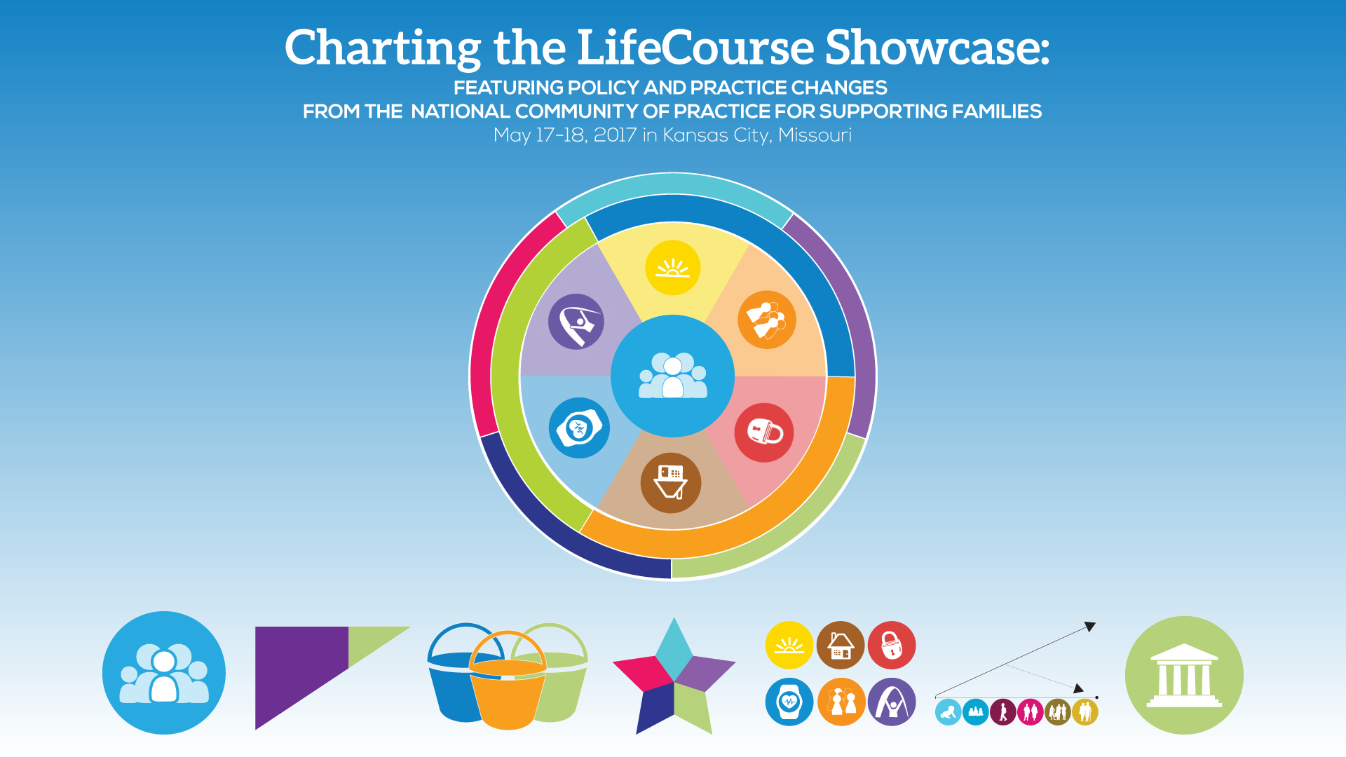 Graphic: Charting the LifeCourse Showcase May 17-18, 2017 in Kansas City, MO - LifeCourse Circle large in center of a blue to white gradient box with the LifeCourse principles lined up in a row at the bottom of the box